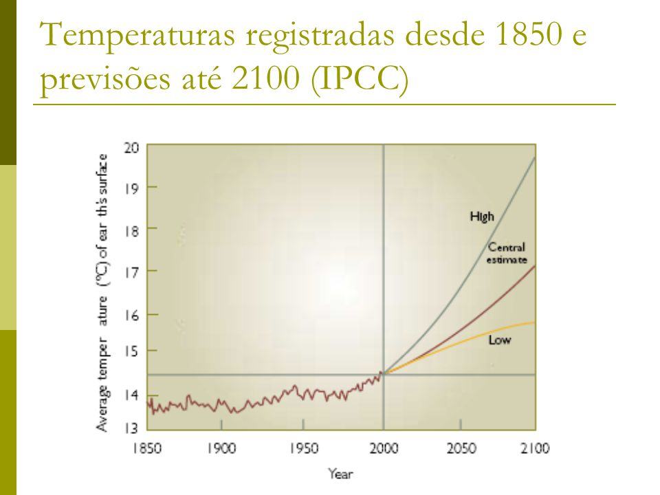 Temperaturas registradas desde 1850 e previsões até 2100 (IPCC)