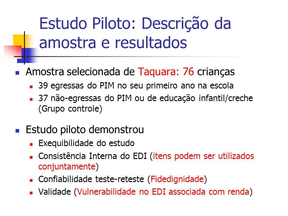 Estudo Piloto: Descrição da amostra e resultados Amostra selecionada de Taquara: 76 crianças 39 egressas do PIM no seu primeiro ano na escola 37 não-e