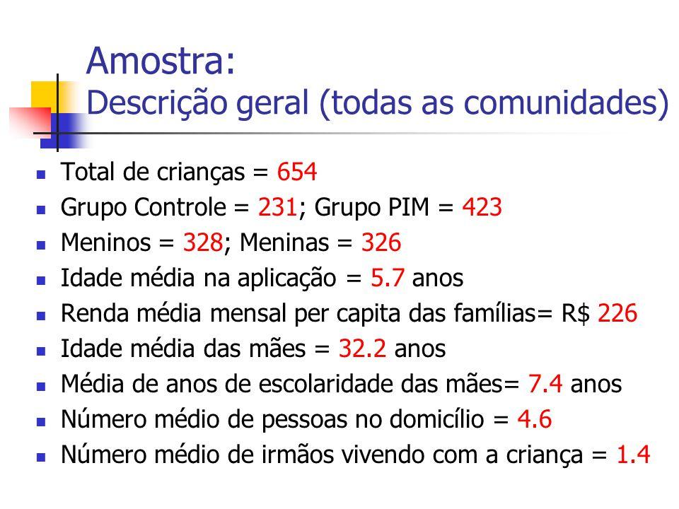 Amostra: Descrição geral (todas as comunidades) Total de crianças = 654 Grupo Controle = 231; Grupo PIM = 423 Meninos = 328; Meninas = 326 Idade média