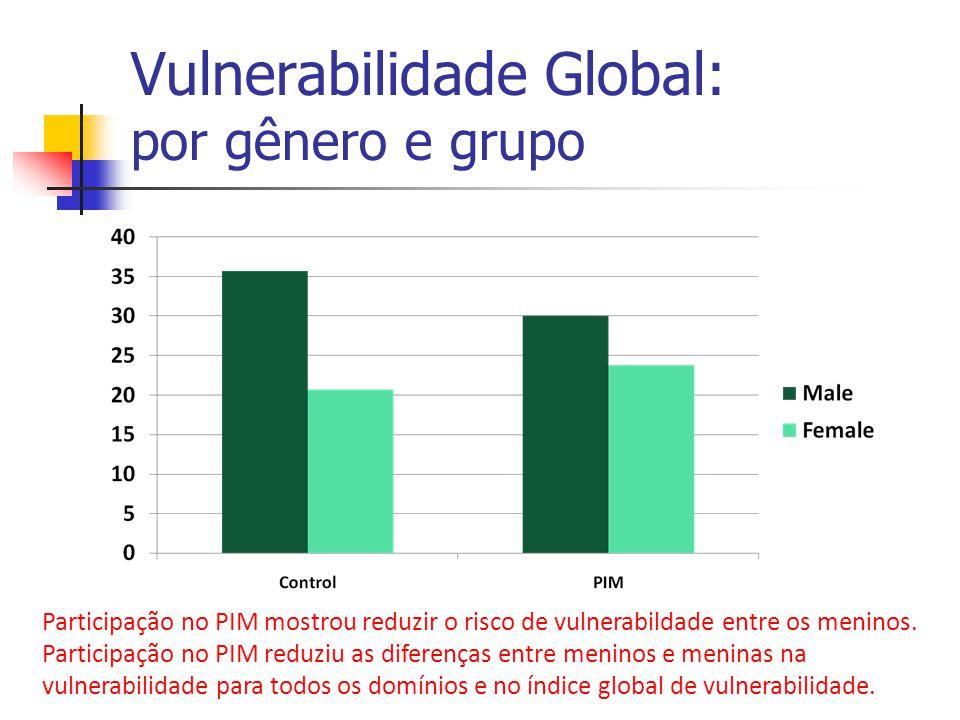Vulnerabilidade Global: por gênero e grupo Participação no PIM mostrou reduzir o risco de vulnerabildade entre os meninos. Participação no PIM reduziu
