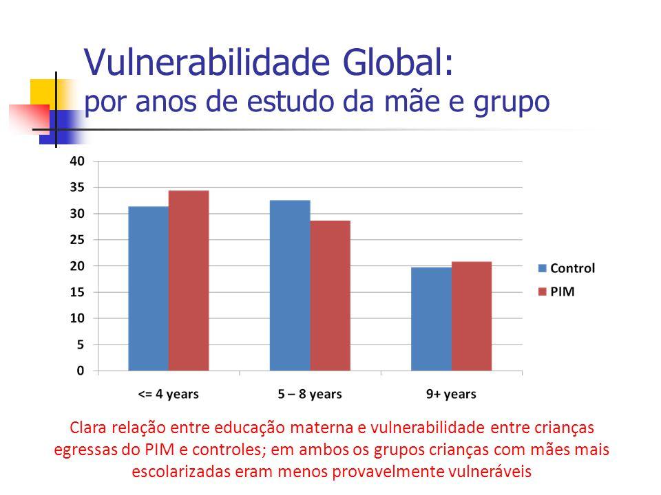 Vulnerabilidade Global: por anos de estudo da mãe e grupo Clara relação entre educação materna e vulnerabilidade entre crianças egressas do PIM e cont