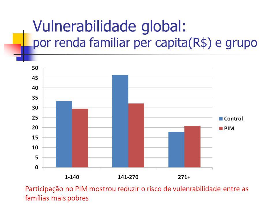 Vulnerabilidade global: por renda familiar per capita(R$) e grupo Participação no PIM mostrou reduzir o risco de vulenrabilidade entre as famílias mai