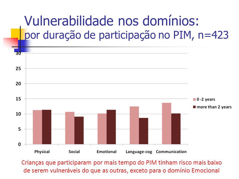 Vulnerabilidade nos domínios: por duração de participação no PIM, n=423 Crianças que participaram por mais tempo do PIM tinham risco mais baixo de ser