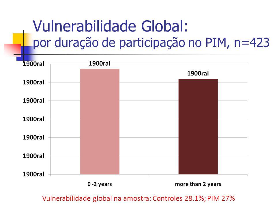 Vulnerabilidade Global: por duração de participação no PIM, n=423 Vulnerabilidade global na amostra: Controles 28.1%; PIM 27%