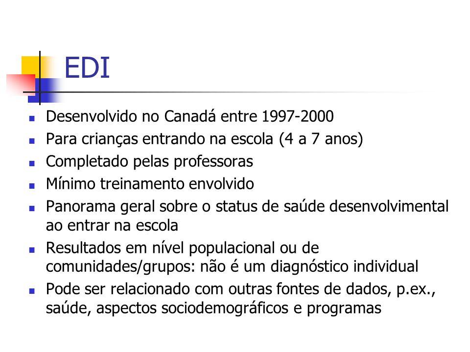 EDI Desenvolvido no Canadá entre 1997-2000 Para crianças entrando na escola (4 a 7 anos) Completado pelas professoras Mínimo treinamento envolvido Pan