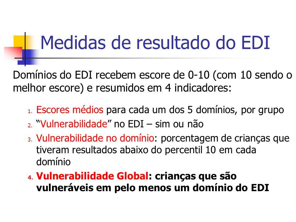 Medidas de resultado do EDI Domínios do EDI recebem escore de 0-10 (com 10 sendo o melhor escore) e resumidos em 4 indicadores: 1. Escores médios para