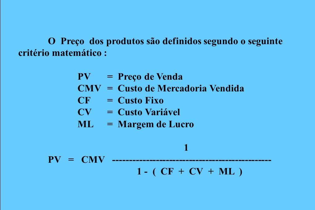 Formação do Preço Mercadoria Adquirida ao custo de R$ 100,00 Custo Fixo= 15 % Custo Variável= 25% Margem de Lucro = 10% 1 PV = 100 x ------------------------------------------- 1 - ( 0,15 + 0,25 + 0,10 ) PV = 100,00 x 2,0000 PV = 200,00