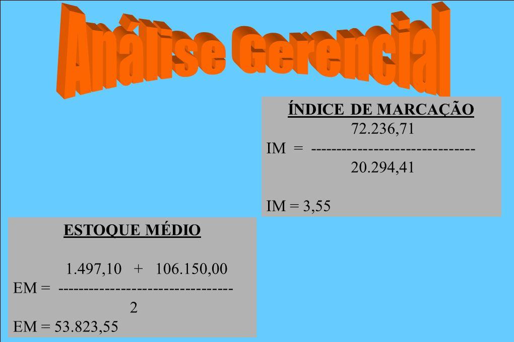 ÍNDICE DE MARCAÇÃO 72.236,71 IM = ------------------------------- 20.294,41 IM = 3,55 ESTOQUE MÉDIO 1.497,10 + 106.150,00 EM = -----------------------