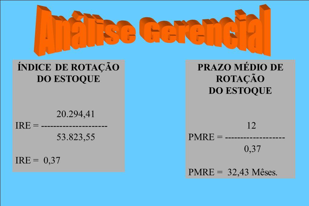 ÍNDICE DE ROTAÇÃO DO ESTOQUE 20.294,41 IRE = --------------------- 53.823,55 IRE = 0,37 PRAZO MÉDIO DE ROTAÇÃO DO ESTOQUE 12 PMRE = ------------------
