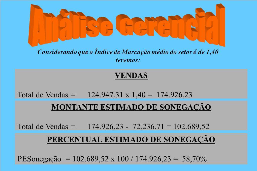 Considerando que o Índice de Marcação médio do setor é de 1,40 teremos: VENDAS Total de Vendas = 124.947,31 x 1,40 = 174.926,23 MONTANTE ESTIMADO DE S