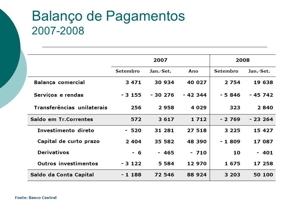Balanço de Pagamentos 2007-2008 Fonte: Banco Central 20072008 SetembroJan.-Set.AnoSetembroJan.-Set. Balan ç a comercial 3 471 30 934 40 027 2 754 19 6