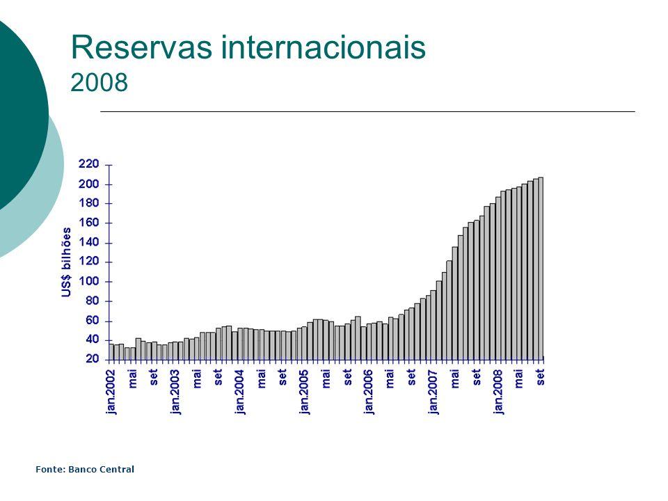 Reservas internacionais 2008 Fonte: Banco Central