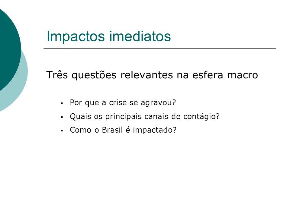 Impactos imediatos Três questões relevantes na esfera macro Por que a crise se agravou? Quais os principais canais de contágio? Como o Brasil é impact