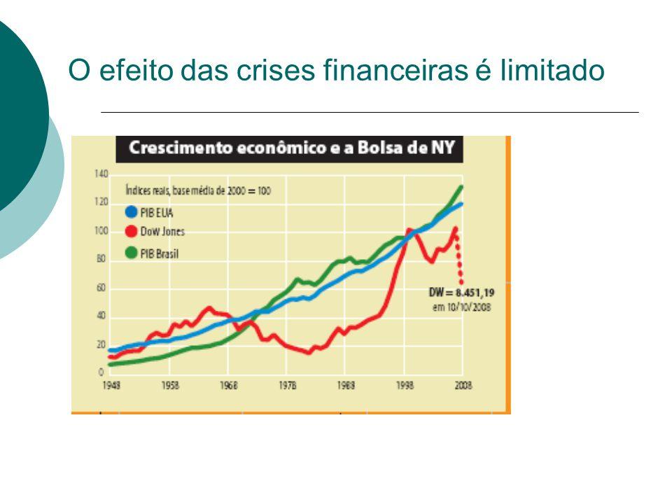 O efeito das crises financeiras é limitado