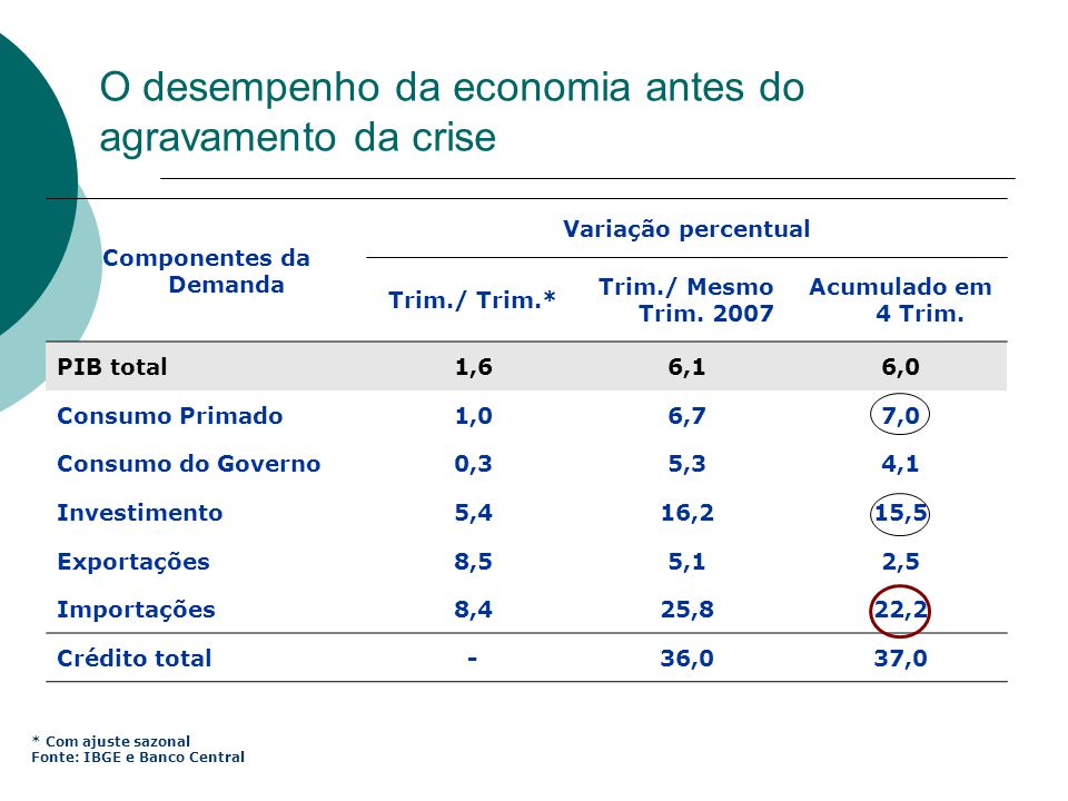 Componentes da Demanda Variação percentual Trim./ Trim.* Trim./ Mesmo Trim. 2007 Acumulado em 4 Trim. PIB total1,66,16,0 Consumo Primado1,06,77,0 Cons