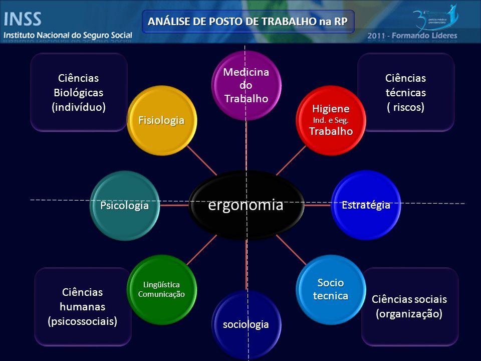 Ciências técnicas ( riscos) Ciências sociais (organização) Ciências humanas (psicossociais) ergonomia Medicina do Trabalho Higiene Ind.