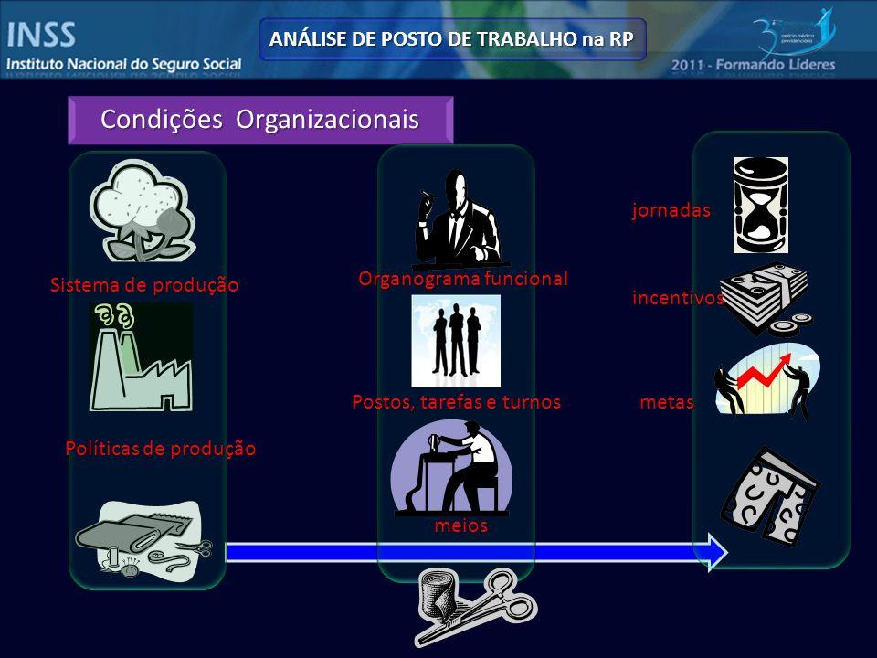 Condições Organizacionais Sistema de produção Organograma funcional Postos, tarefas e turnos metas meios Políticas de produção jornadas incentivos ANÁLISE DE POSTO DE TRABALHO na RP