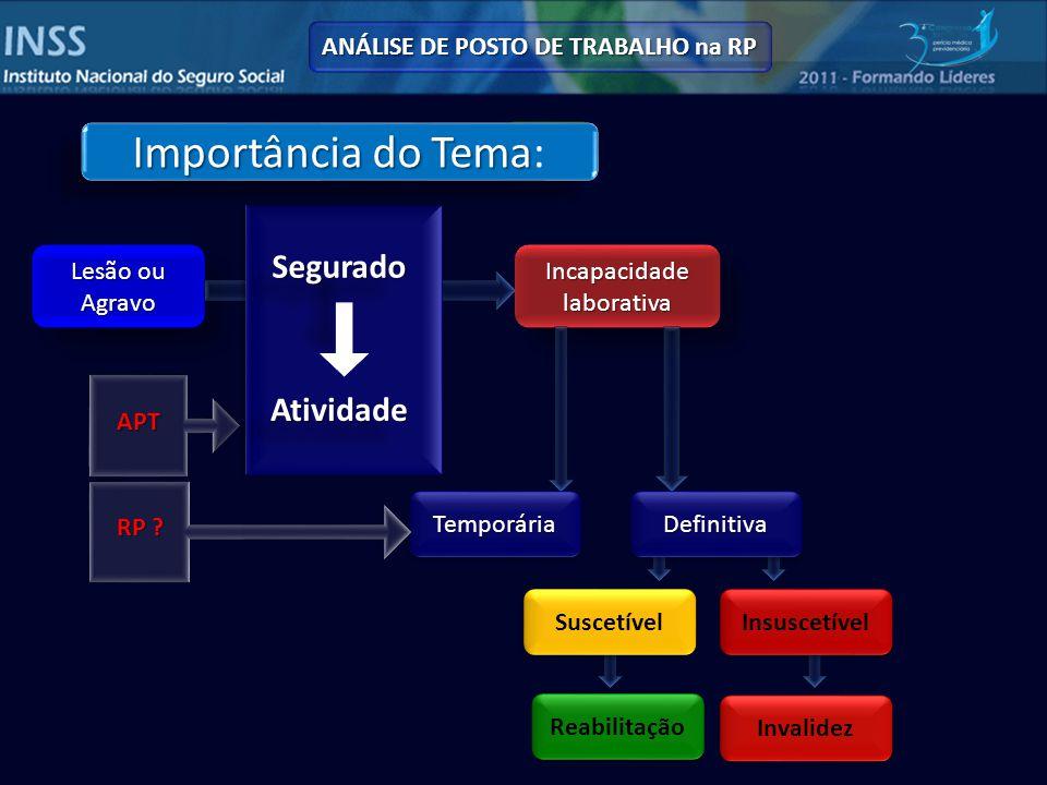 ANÁLISE DE POSTO DE TRABALHO na RP www.ilo.org/wcmsp5/groups/public Condição de segurados em Auxílio Doença e em Reabilitação Profissional