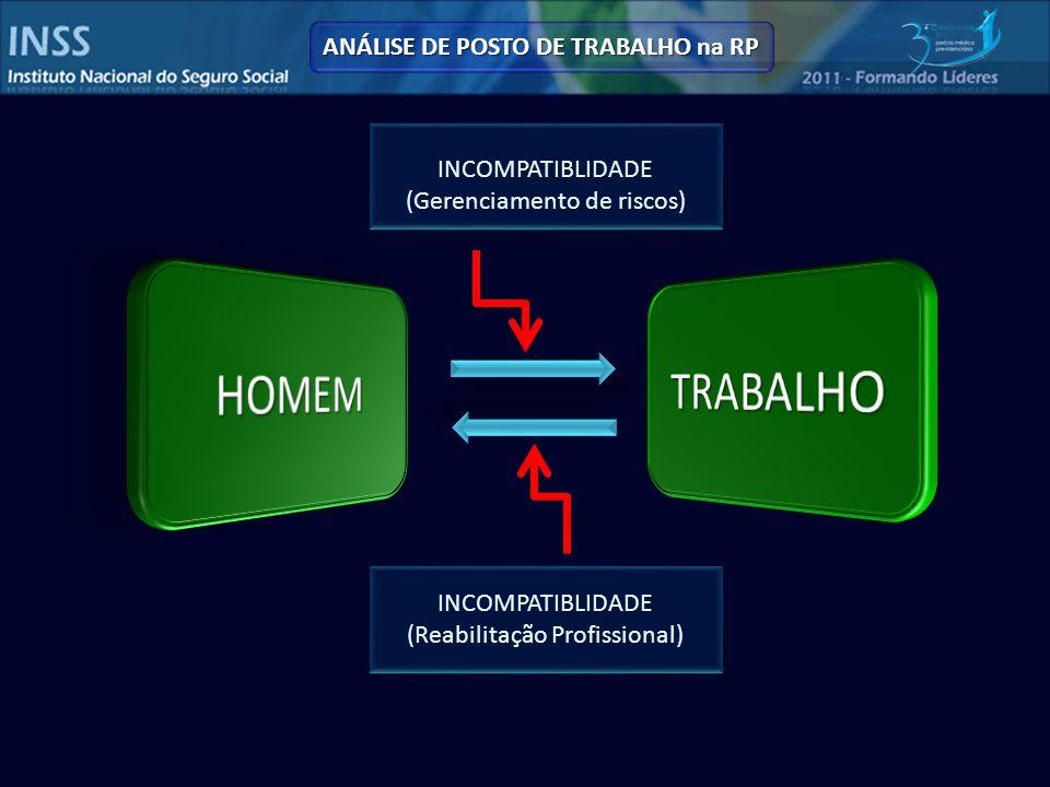 INCOMPATIBLIDADE (Gerenciamento de riscos) INCOMPATIBLIDADE (Reabilitação Profissional) ANÁLISE DE POSTO DE TRABALHO na RP