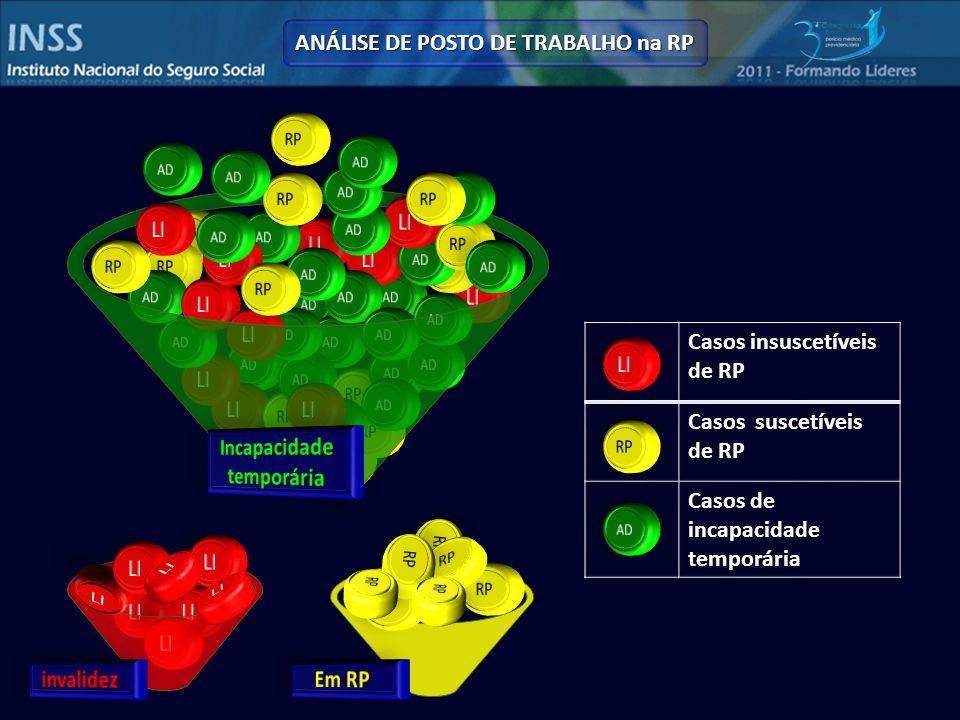 ANÁLISE DE POSTO DE TRABALHO na RP Casos insuscetíveis de RP Casos suscetíveis de RP Casos de incapacidade temporária