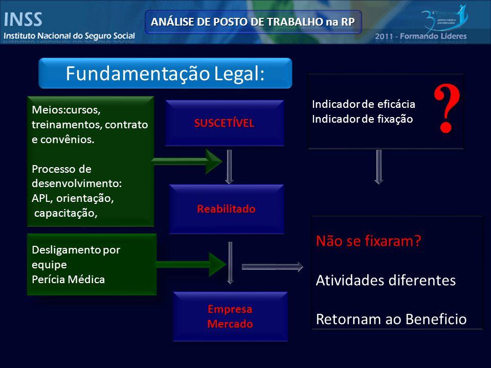 Fundamentação Legal: ANÁLISE DE POSTO DE TRABALHO na RP SUSCETÍVELSUSCETÍVEL ReabilitadoReabilitado EmpresaMercadoEmpresaMercado Não se fixaram.