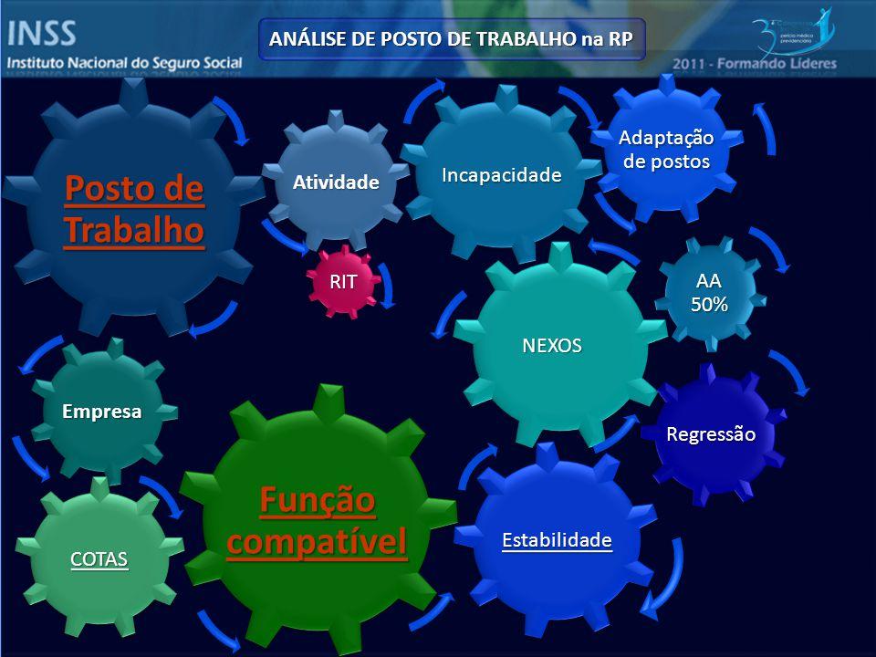 ANÁLISE DE POSTO DE TRABALHO na RP messias.vieira@previdencia.gov.brmessiasvieira@uol.com.br