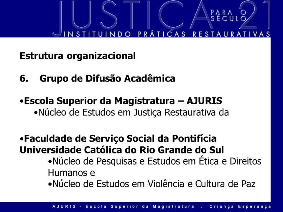 Estrutura organizacional 6. Grupo de Difusão Acadêmica Escola Superior da Magistratura – AJURIS Núcleo de Estudos em Justiça Restaurativa da Faculdade