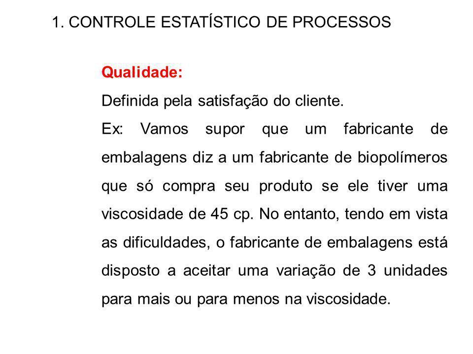 1.CONTROLE ESTATÍSTICO DE PROCESSOS Qualidade: Definida pela satisfação do cliente.