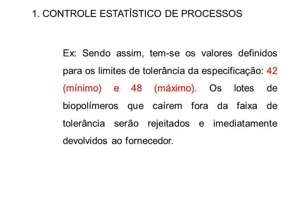 1. CONTROLE ESTATÍSTICO DE PROCESSOS Ex: Sendo assim, tem-se os valores definidos para os limites de tolerância da especificação: 42 (mínimo) e 48 (má