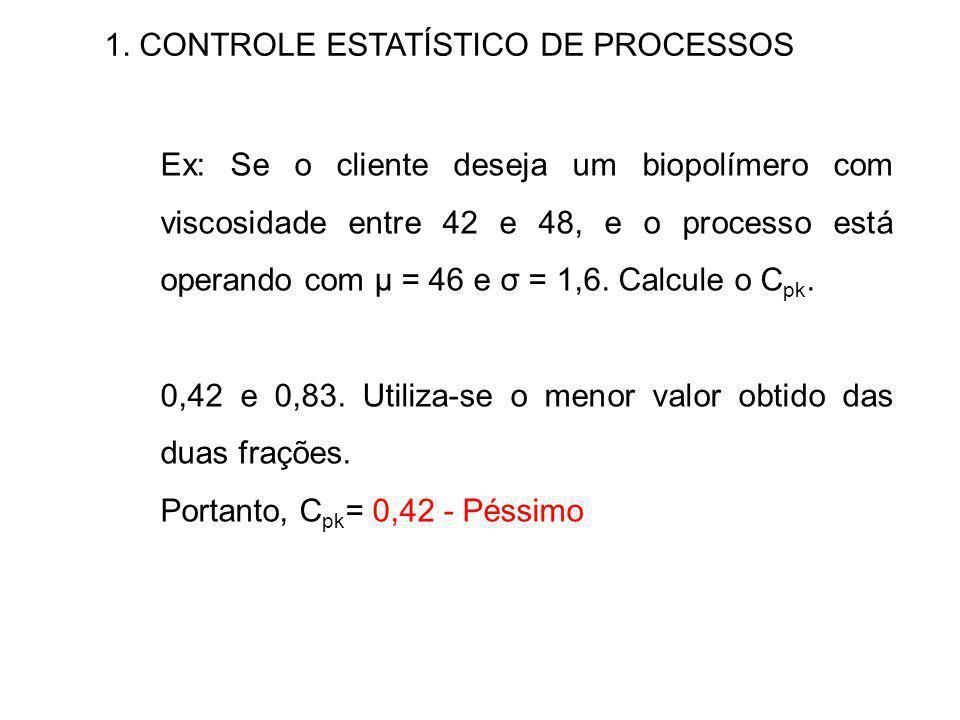 1. CONTROLE ESTATÍSTICO DE PROCESSOS Ex: Se o cliente deseja um biopolímero com viscosidade entre 42 e 48, e o processo está operando com μ = 46 e σ =