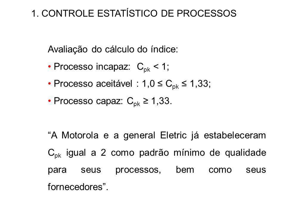 1. CONTROLE ESTATÍSTICO DE PROCESSOS Avaliação do cálculo do índice: Processo incapaz: C pk < 1; Processo aceitável : 1,0 C pk 1,33; Processo capaz: C