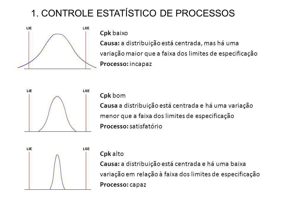 1. CONTROLE ESTATÍSTICO DE PROCESSOS Cpk baixo Causa: a distribuição está centrada, mas há uma variação maior que a faixa dos limites de especificação