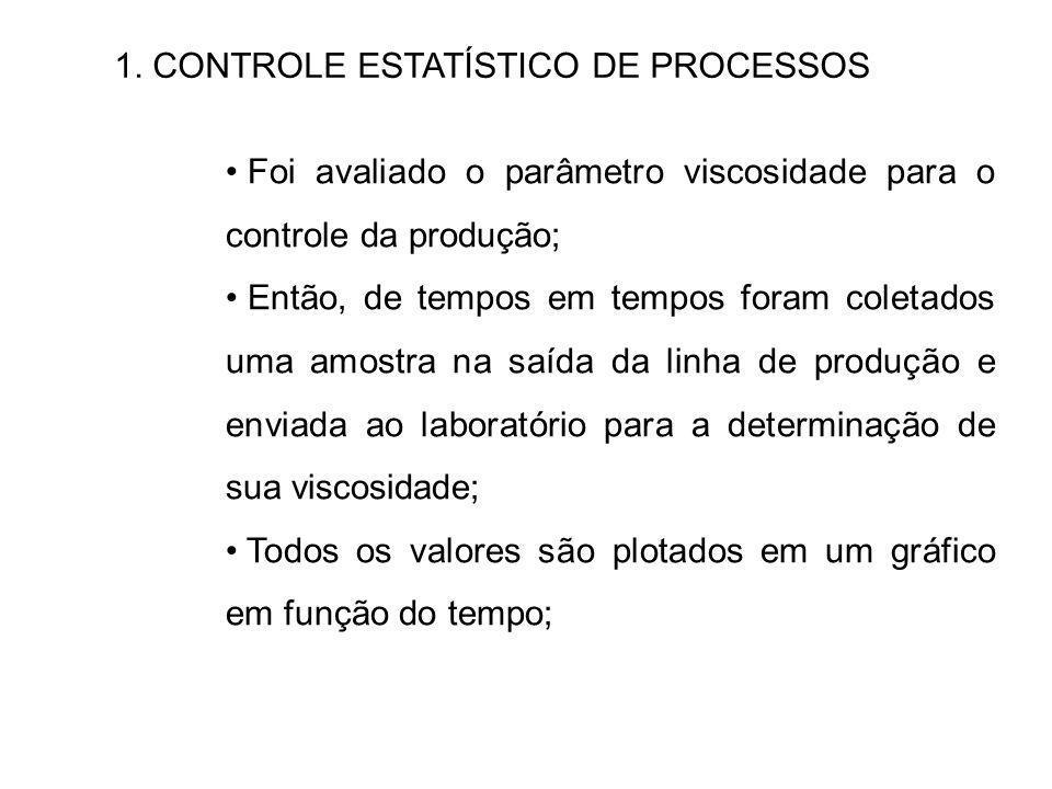 1. CONTROLE ESTATÍSTICO DE PROCESSOS Foi avaliado o parâmetro viscosidade para o controle da produção; Então, de tempos em tempos foram coletados uma
