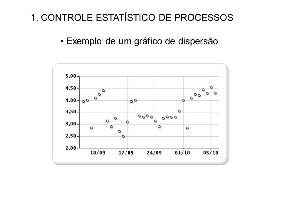 1. CONTROLE ESTATÍSTICO DE PROCESSOS Exemplo de um gráfico de dispersão