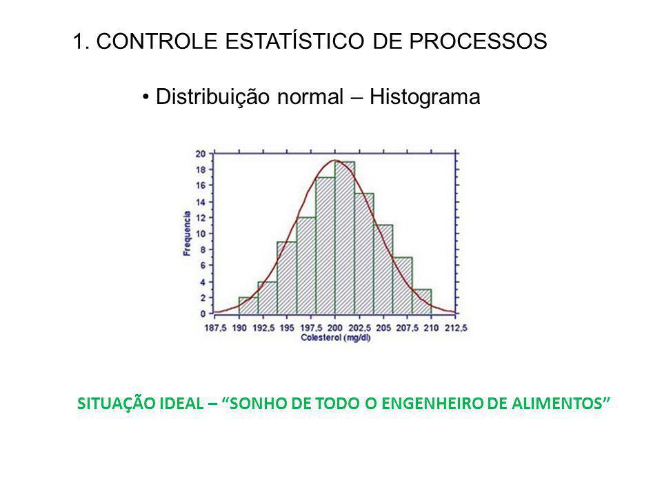 1. CONTROLE ESTATÍSTICO DE PROCESSOS Distribuição normal – Histograma SITUAÇÃO IDEAL – SONHO DE TODO O ENGENHEIRO DE ALIMENTOS