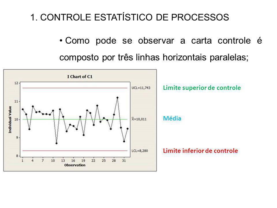 1. CONTROLE ESTATÍSTICO DE PROCESSOS Como pode se observar a carta controle é composto por três linhas horizontais paralelas; Limite superior de contr