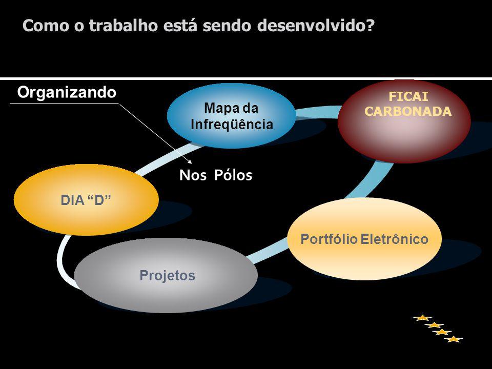 Nos Pólos Mapa da Infreqüência DIA D Projetos FICAI CARBONADA Organizando Portfólio Eletrônico Como o trabalho está sendo desenvolvido?