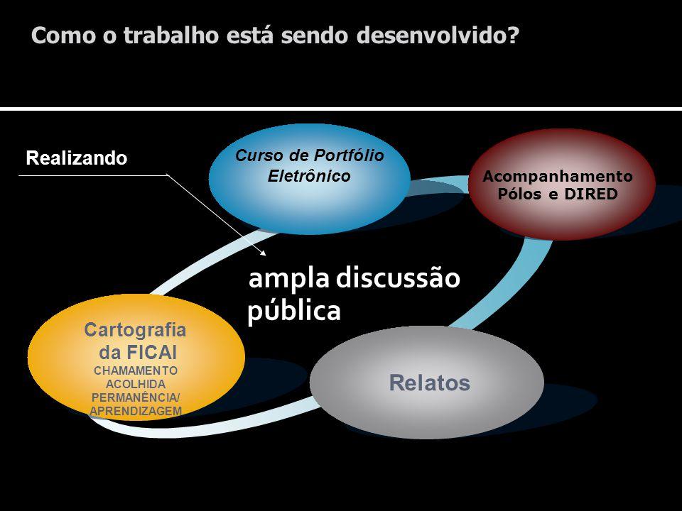 ampla discussão pública Curso de Portfólio Eletrônico Cartografia da FICAI CHAMAMENTO ACOLHIDA PERMANÊNCIA/ APRENDIZAGEM Relatos Acompanhamento Pólos
