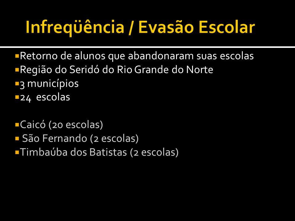 Retorno de alunos que abandonaram suas escolas Região do Seridó do Rio Grande do Norte 3 municípios 24 escolas Caicó (20 escolas) São Fernando (2 esco