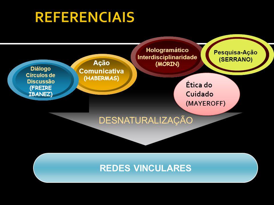 REDES VINCULARES Diálogo Círculos de Discussão (FREIRE IBANEZ) Ação Comunicativa (HABERMAS) Hologramático Interdisciplinaridade (MORIN) Pesquisa-Ação