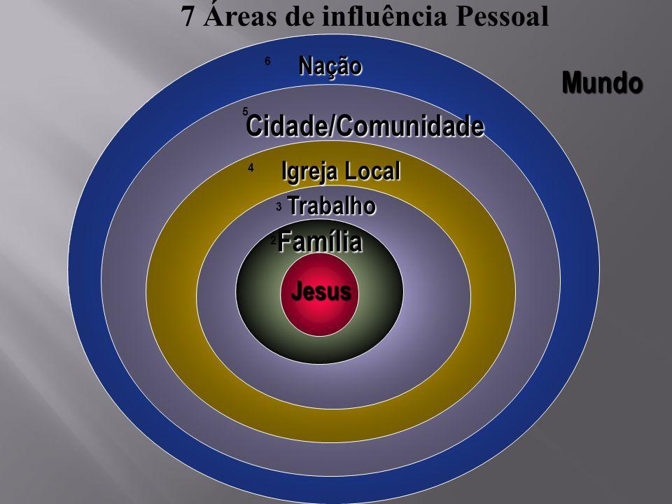 Jesus Família Trabalho Igreja Local Cidade/Comunidade Nação Mundo 2 3 4 5 6 7 Áreas de influência Pessoal