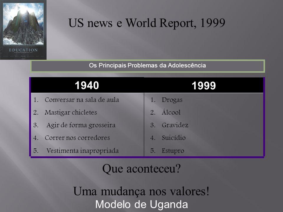 US news e World Report, 1999 1.Drogas 2.Álcool 3.Gravidez 4.Suicídio 5.Estupro 1.Conversar na sala de aula 2.Mastigar chicletes 3.