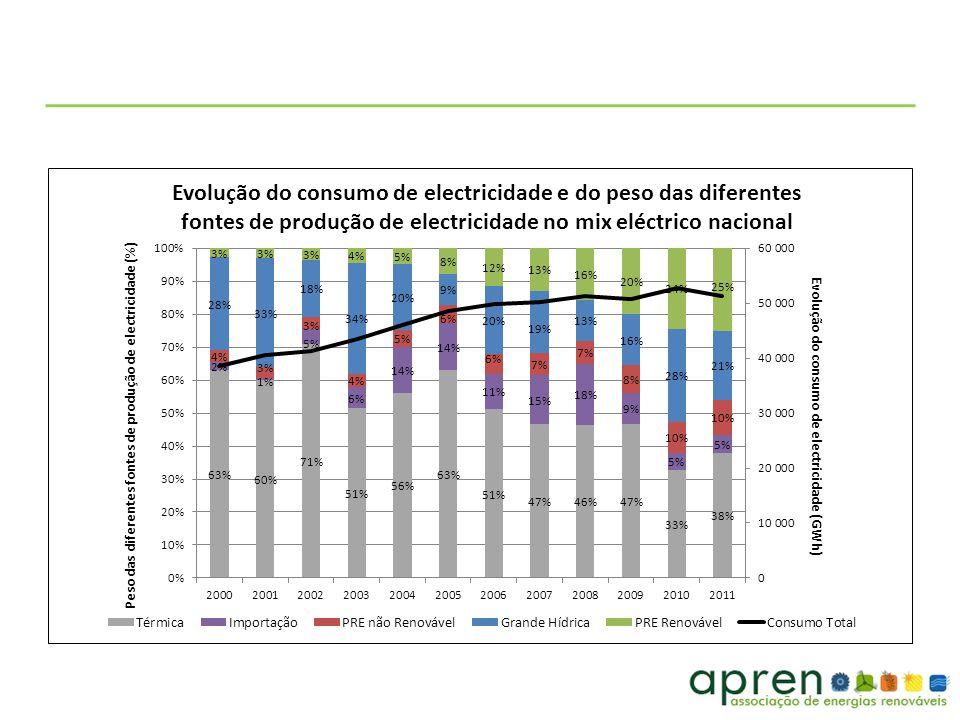Legenda: PRO – produção em regime ordinário; PRE – produção em regime especial Biomassa total inclui cogeração renovável, biogás, RSU (resíduos sólidos urbanos)