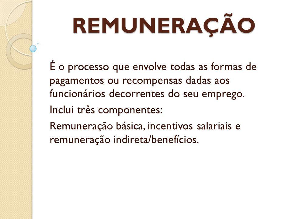 REMUNERAÇÃO É o processo que envolve todas as formas de pagamentos ou recompensas dadas aos funcionários decorrentes do seu emprego. Inclui três compo