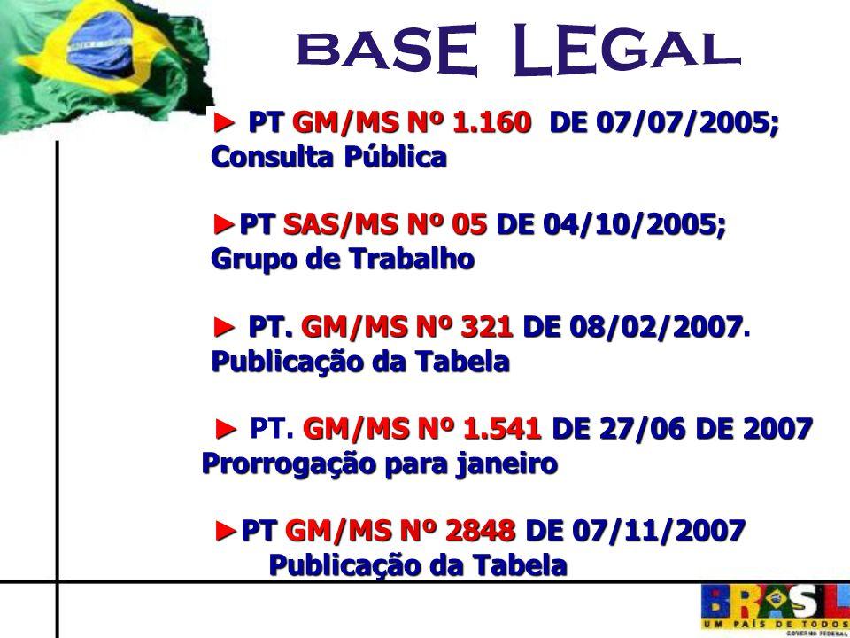 PT GM/MS Nº 1.160 DE 07/07/2005; PT GM/MS Nº 1.160 DE 07/07/2005; Consulta Pública PT SAS/MS Nº 05 DE 04/10/2005; PT SAS/MS Nº 05 DE 04/10/2005; Grupo