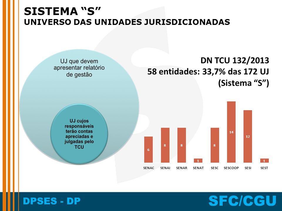 DPSES - DP SFC/CGU SISTEMA S UNIVERSO DAS UNIDADES JURISDICIONADAS DN TCU 132/2013 58 entidades: 33,7% das 172 UJ (Sistema S)
