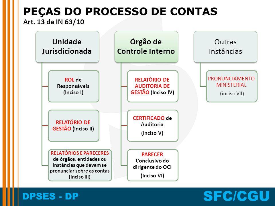 DPSES - DP SFC/CGU PEÇAS DO PROCESSO DE CONTAS Art. 13 da IN 63/10 Unidade Jurisdicionada ROL de Responsáveis (Inciso I) RELATÓRIO DE GESTÃO (Inciso I