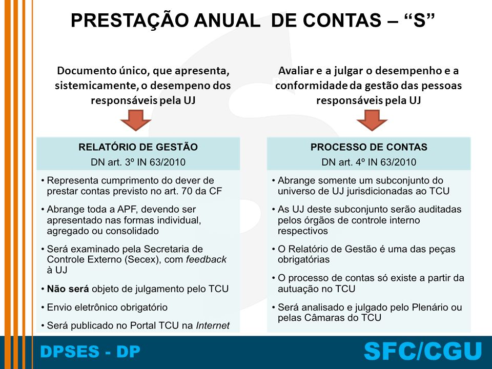 DPSES - DP SFC/CGU Documento único, que apresenta, sistemicamente, o desempeno dos responsáveis pela UJ Programa de Gratuidade Avaliar e a julgar o desempenho e a conformidade da gestão das pessoas responsáveis pela UJ PRESTAÇÃO ANUAL DE CONTAS – S