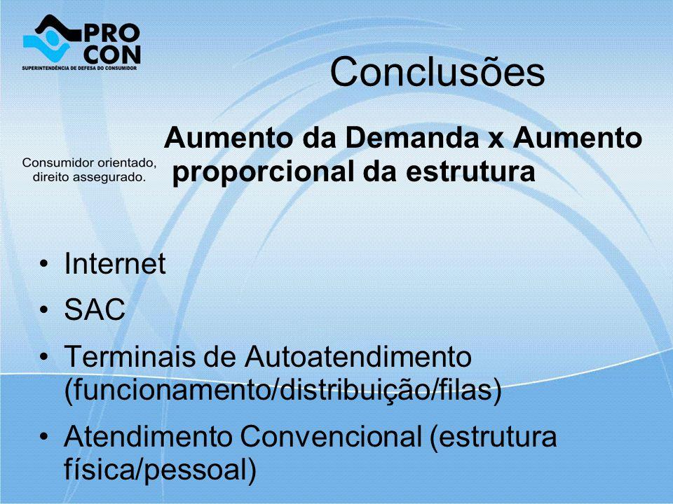 Conclusões Aumento da Demanda x Aumento proporcional da estrutura Internet SAC Terminais de Autoatendimento (funcionamento/distribuição/filas) Atendimento Convencional (estrutura física/pessoal)