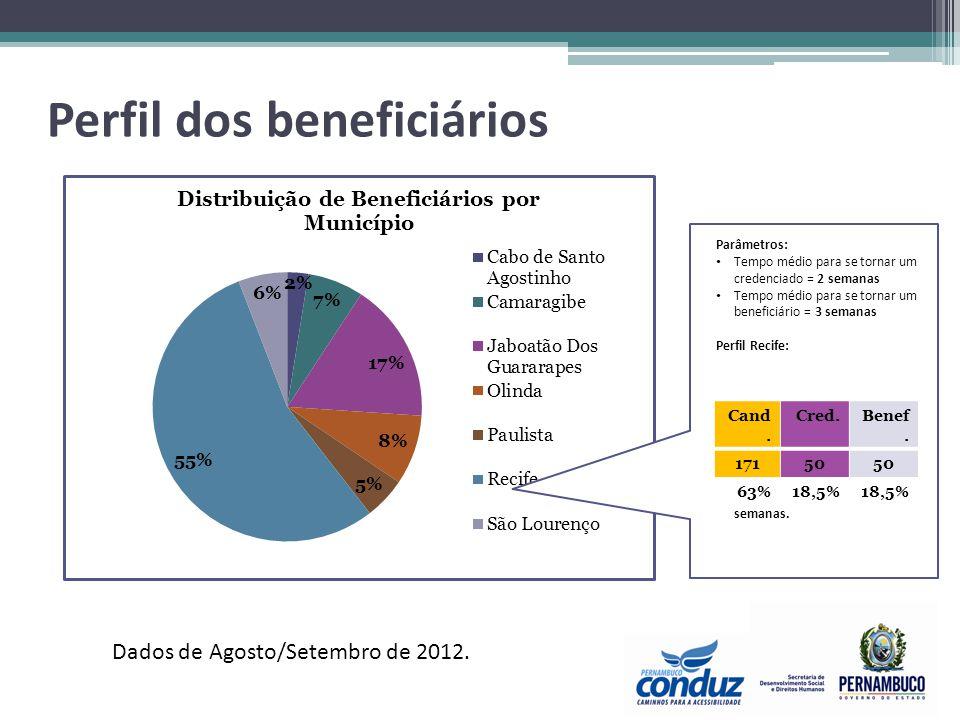 Parâmetros: Tempo médio para se tornar um credenciado = 2 semanas Tempo médio para se tornar um beneficiário = 3 semanas Perfil Recife: Cadastrados e